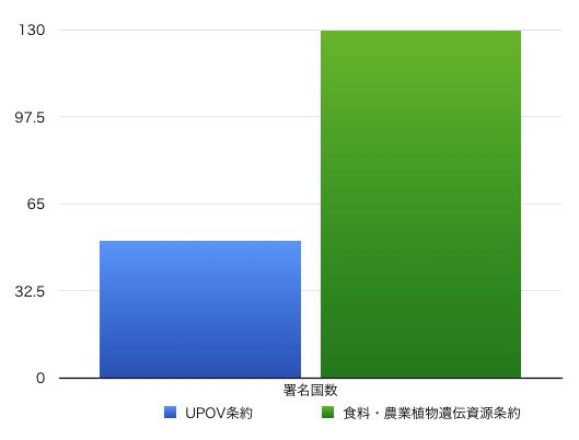 食料・農業植物遺伝資源条約vsUPOV条約批准国数比較