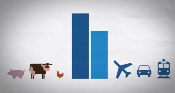 畜産業と航空機、自動車、鉄道の気候変動ガス排出量