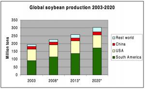 世界の地域毎の大豆生産(予測)