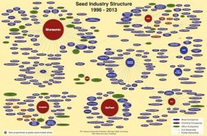 1996-2013 種子企業支配構図