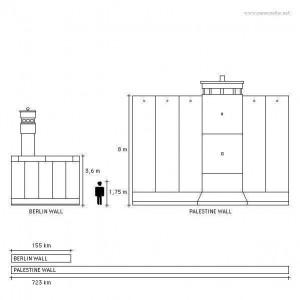 ベルリンの壁とイスラエルによる分離壁の比較