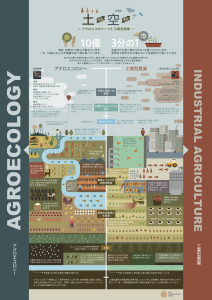 土から空まで アグロエコロジー対工業型農業