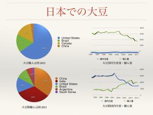 日本での大豆