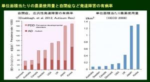 自閉症農薬国際比較