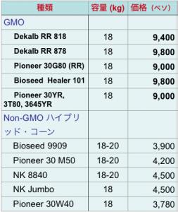 GMとNonGMの種子の値段 2012年