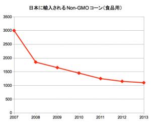 日本に輸入されるNon-GMOコーン